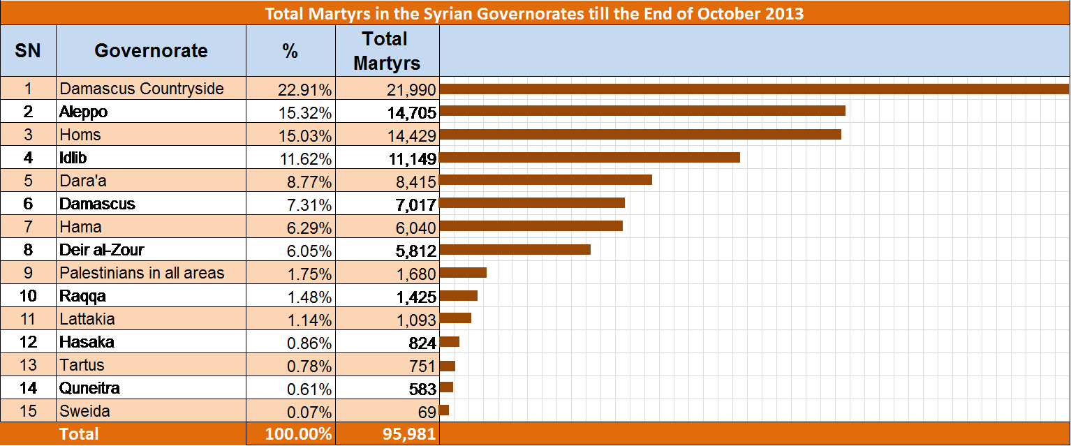 Table No.1: Number of the Martyrs in Syria, till the End of October 2013, Distributed by Governorates