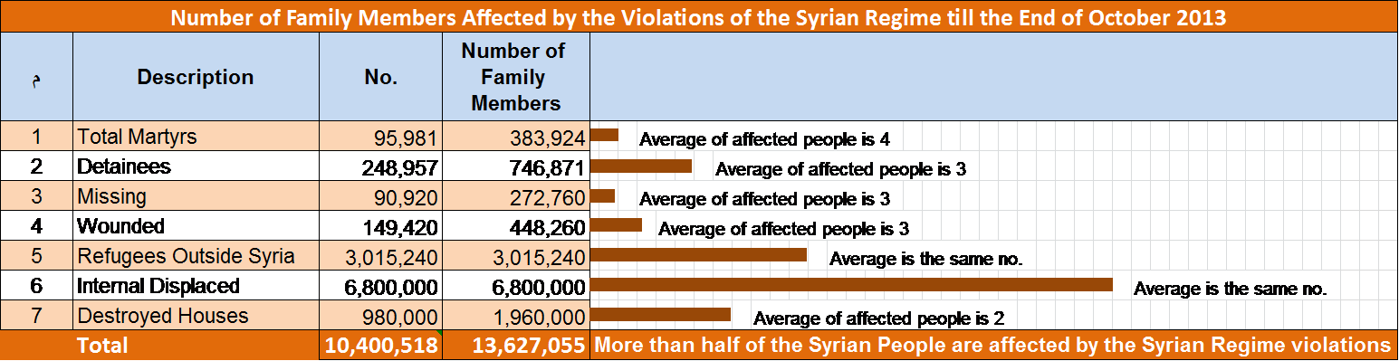 Number of the People Affected by the Syrian Regime Crimes and Violations