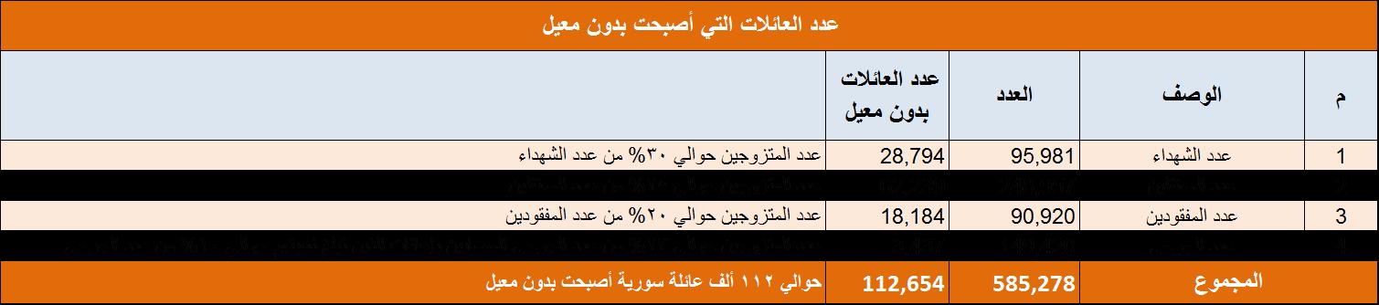 الجدول رقم 5 يبين عدد الضحايا حتى نهاية تشرين أول/أكتوبر 2013 ، مع عدد أفراد العائلات التي أصبحت بدون معيل
