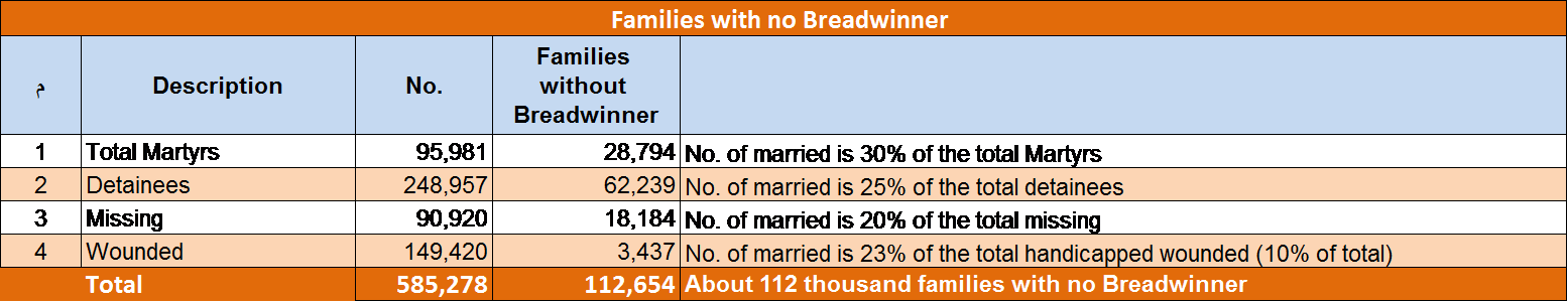 Number of the Families with no Breadwinner till the End of October 2013